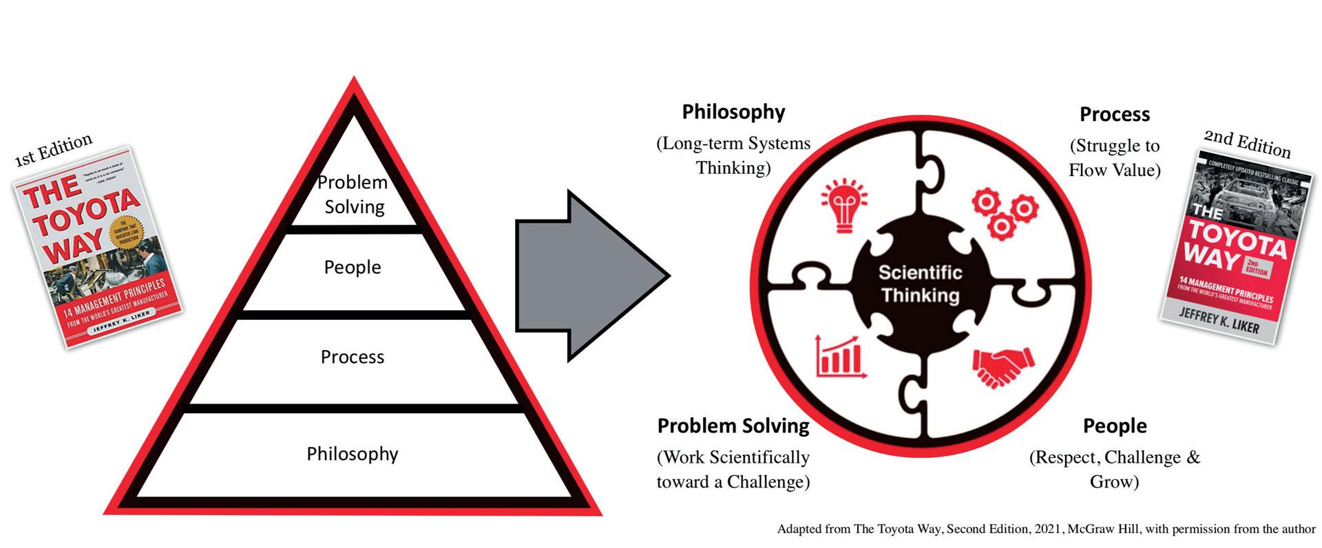 Wissenschaftliche Denkweise & Toyota Weg als System – eine Erweiterung des 4P-Modells